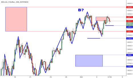 BTCUSD: BTCUSD Perspective And Levels: Watching The Pinbar.