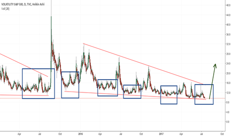 VIX: Big spike in vix soon stock sell off to come