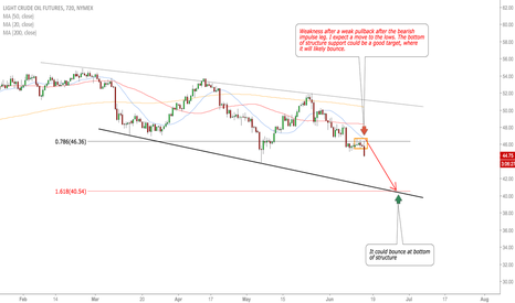 CL1!: OIL downside expected