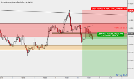GBPAUD: GBPAUD >> Head and Shoulders on 1H // Double Trade Opportunity