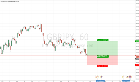 GBPJPY: GBPJPY 1 Hour Long