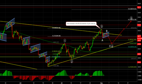 USOIL: OIL Wave count and medium term outlook