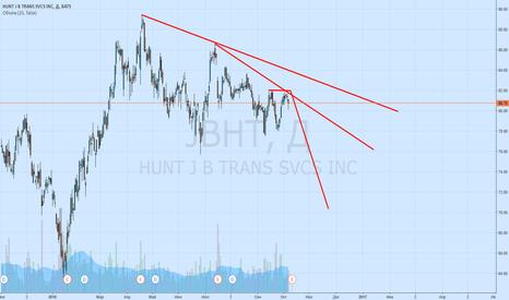 JBHT: sell