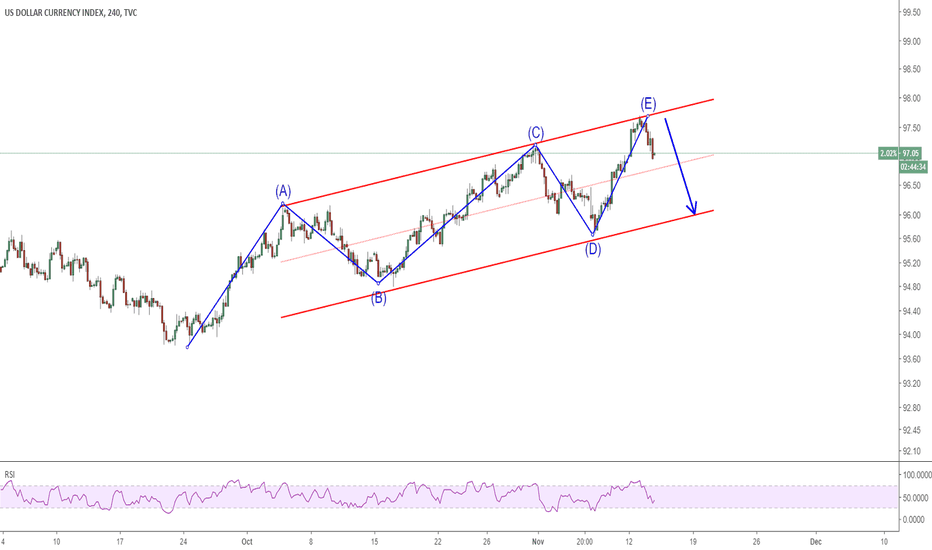DXY: 1411 DXY possible to test 96 soon