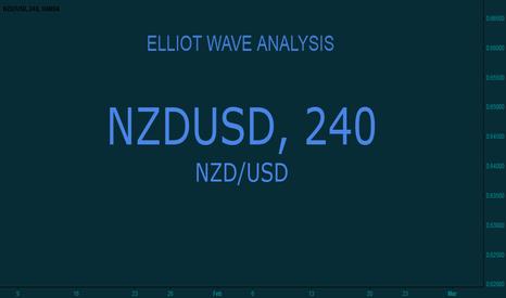 NZDUSD: Newzealand Dollar $ vs US Dollar $
