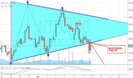 NTPC: NTPC Breaks Out from Symmetrical Triangle (Bearish)