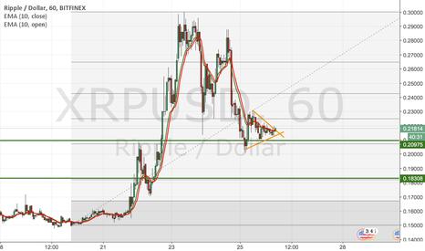 XRPUSD: Ripple Long dopo ritracciamento al 61.8%. Si torna a 0.30$ ?
