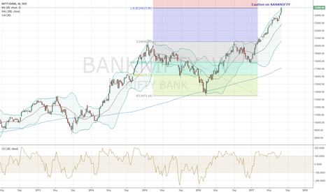 BANKNIFTY: BANKNIFTY at crucial resistance