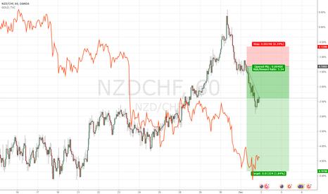 NZDCHF: i'm short from 0.72032