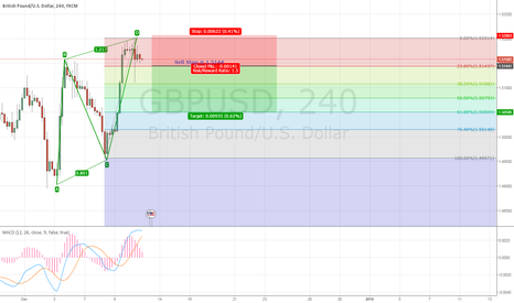 GBPUSD: GBP?USD  - AB=CD pattern