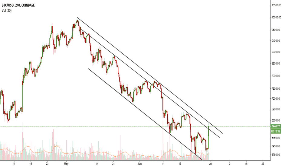 BTCUSD: Testing of the Channel!