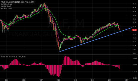 XLF: lets see if this monthly TL holds ... if not CoCo it is...