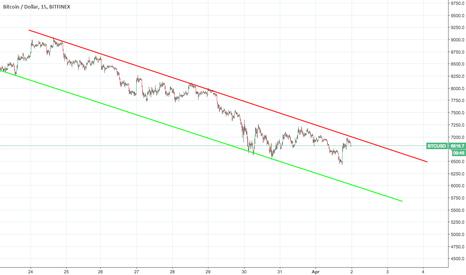 BTCUSD: BTC/USD down trend