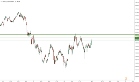 USDJPY: expecting bullish coming up just if price >117.144