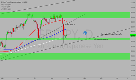 GBPJPY: GBP/JPY Long set up
