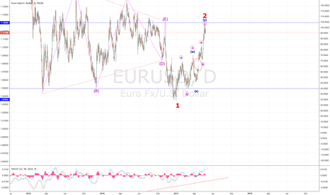 EURUSD: Alternate 'Short' View on EURUSD!