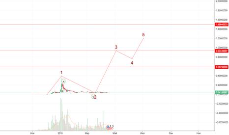 TRXUSD: TRX/USD 0.58-1.5