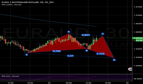 EURAUD: potential butterfly pattern