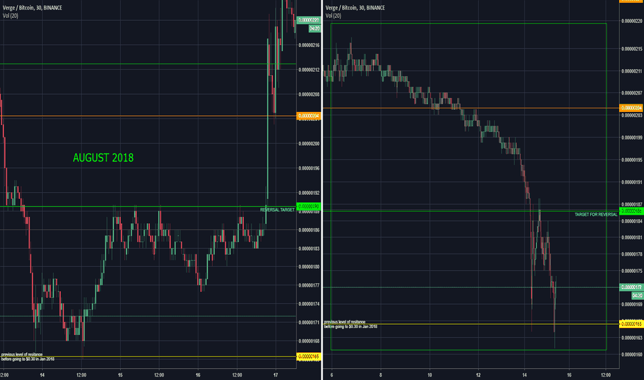 XVGBTC: XVG time for GAINS