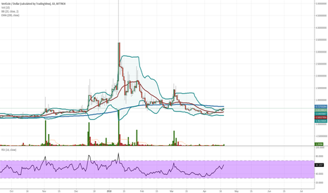 VRCUSD: VRC USD DAILY BITTREX