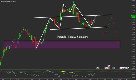 EURUSD: EURUSD Head & Shoulders Pattern
