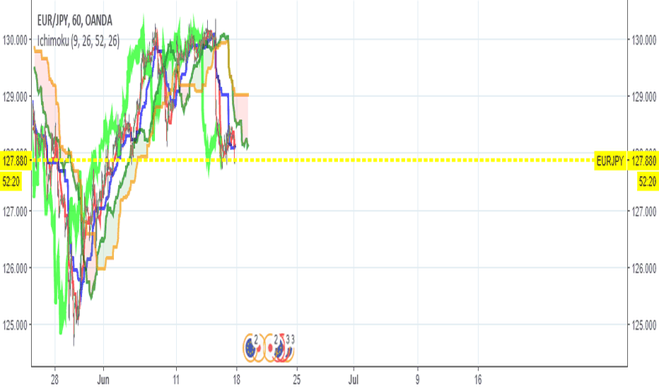 EURJPY: EURJPY IS A SELL