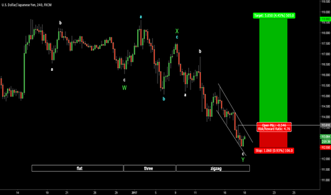 USDJPY: USDJPY. Wait The Break Of Corrective Structure
