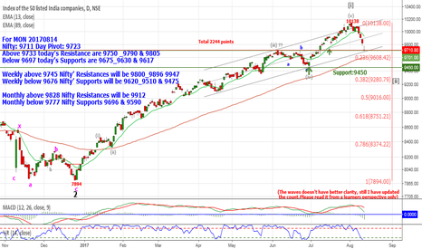 NIFTY: Nifty: 9711  Above 9733  Resistance are 9750 _9790 & 9805
