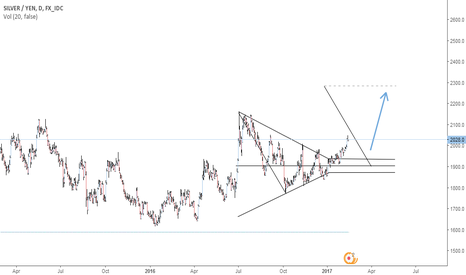 XAGJPY: Silver going parabolic against the Yen