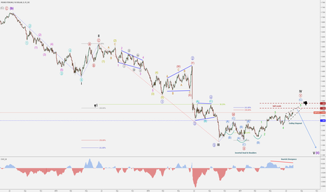 GBPUSD: GBP/USD – Market Shift – Bearish Cycle Wave V