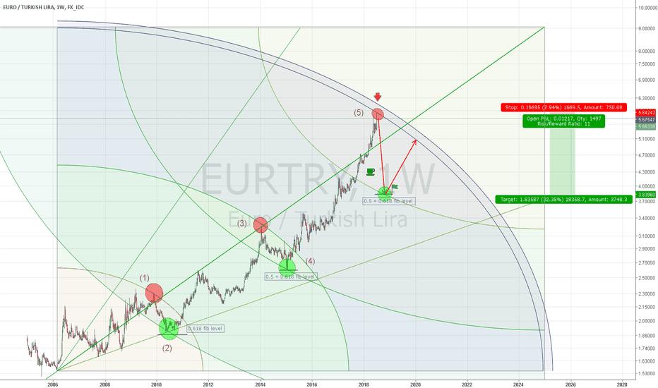EURTRY: Is it about to drop?