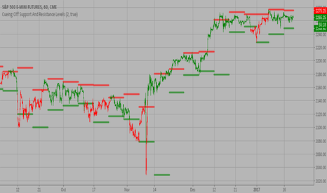 ES1!: Cueing Off Support And Resistance Levels