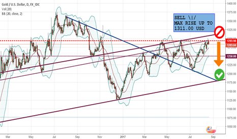 """XAUUSD: """"To get higher, u need to go down before"""""""
