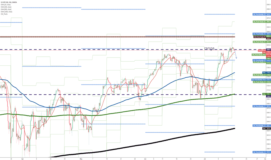 SPX500USD: Short the upper end of the range?