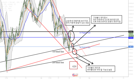 BTCUSD: Bitcoin possibility Movement/ 비트코인 움직임 가능성