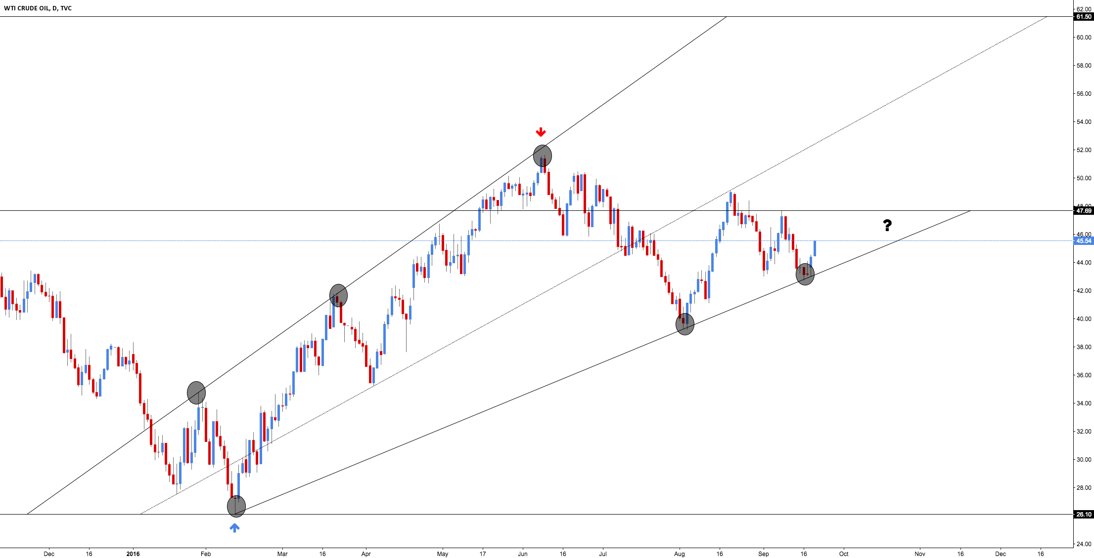 Crude Oil - Market Direction