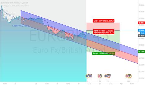 EURGBP: eurgbp breakout trap