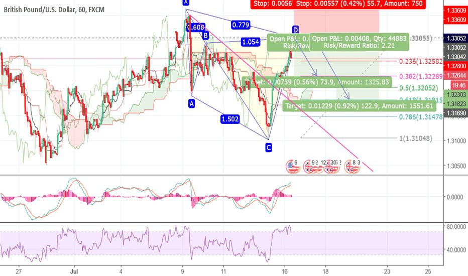 GBPUSD: GBP/USD Chyper