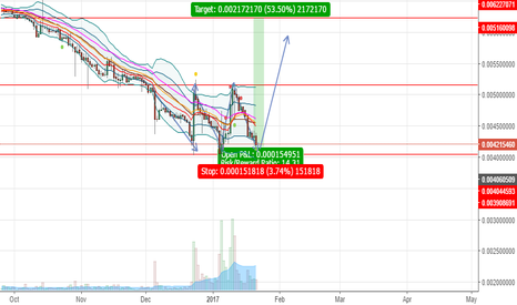 LTCBTC: triple bottom