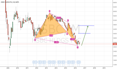 HSBC: HSBC, bullish butterfly, 30~50% upside