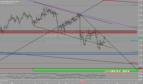 GBPUSD: Another Shorting opportunity