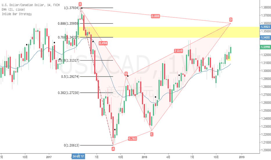 USDCAD: USDCAD  W 推演