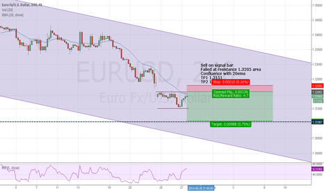 EURUSD: Euro Idea for move lower