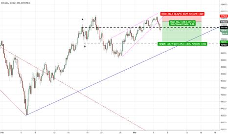BTCUSD: BTCUSD Breaks Rising Wedge in H4. Short Signal