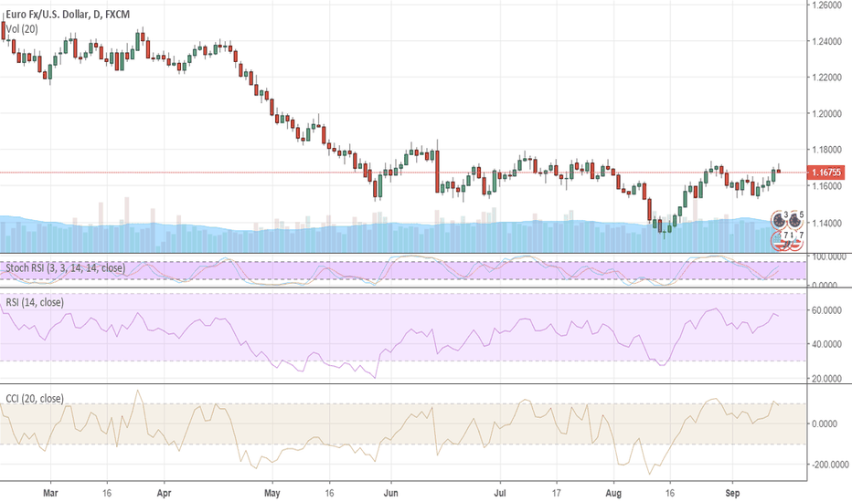EURUSD: Retail sales report is the last hope for the dollar