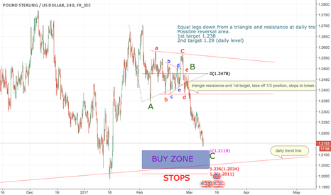GBPUSD: GBPUSD possible reversal zone.