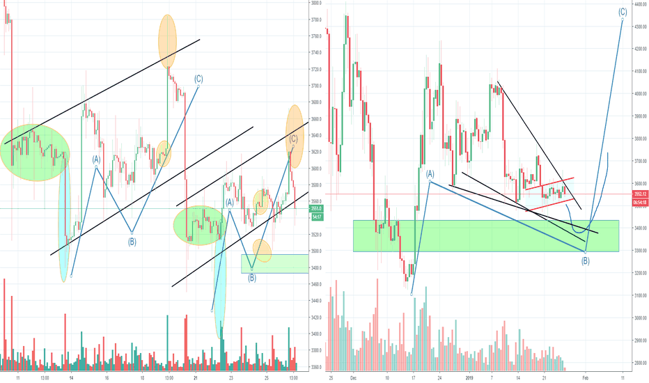 Btcusd Bitcoin Small Abc S Completed Now Completing The