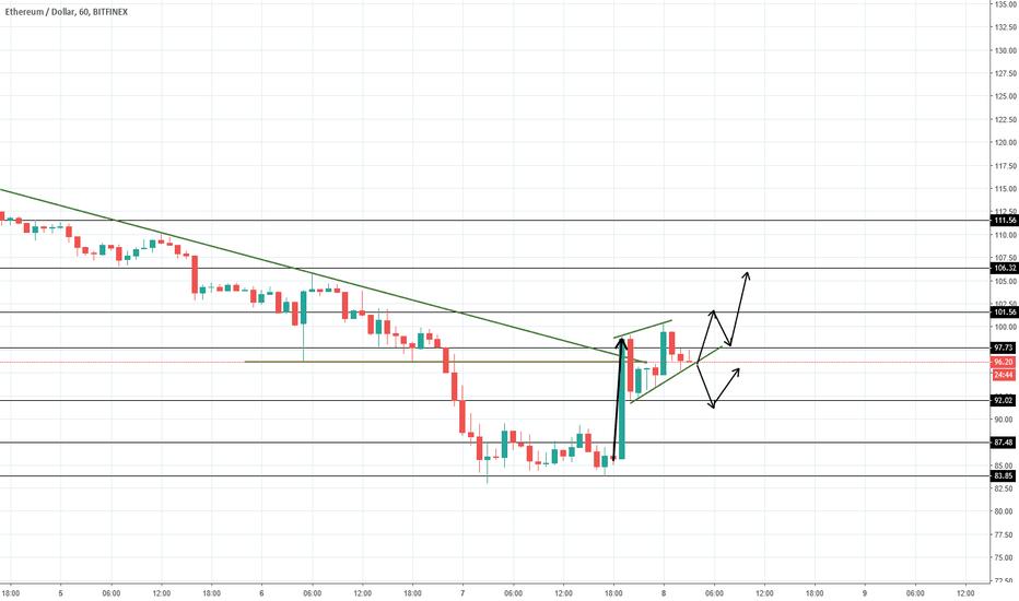 ETHUSD: ETH/USD waiting for confirmation