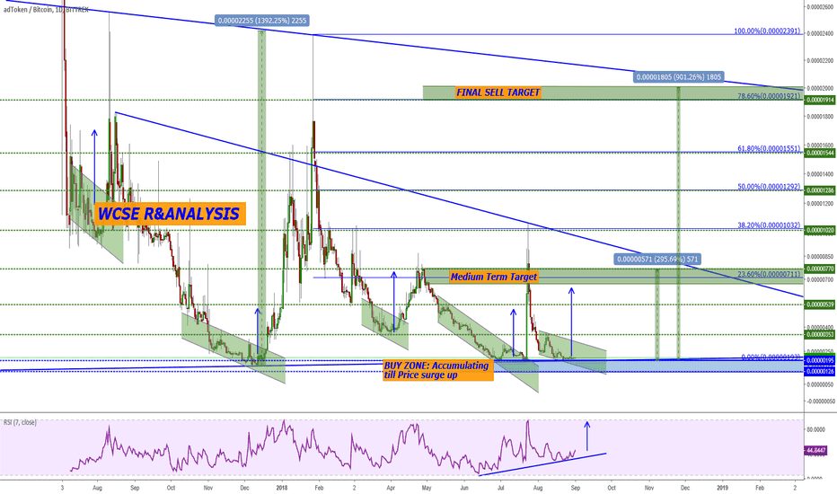 ADTBTC: ADTBTC Trading Idea and Buy Opportunity