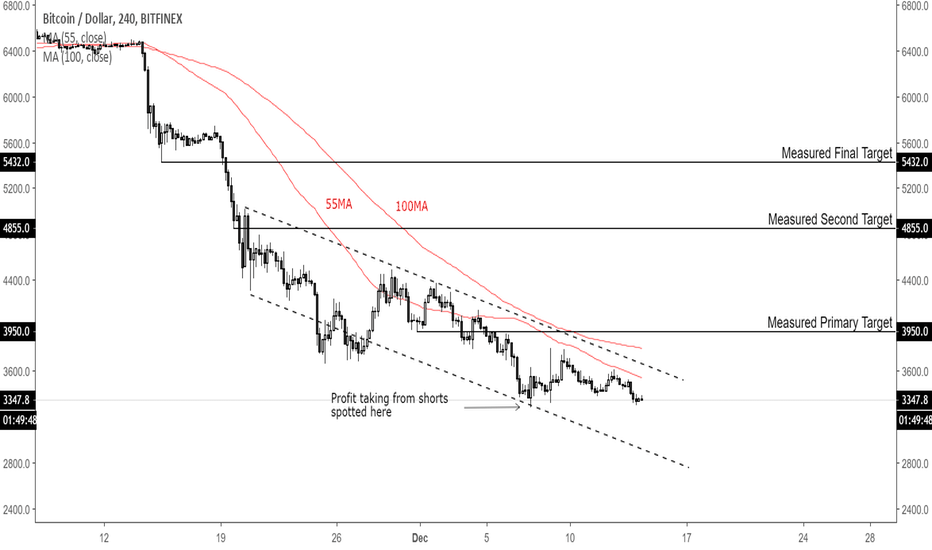 BTCUSD:  Profit taking spotted